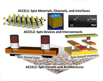 C-SPIN is a vertically integrated research center that combines experts in magnetic materials, semiconductor spintronics, circuits and architectures.